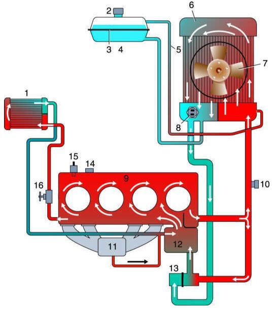 Схема системы охлаждения 2141